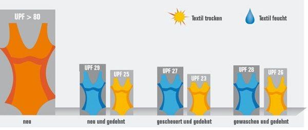 Veränderung Lichtschutzfaktor bei Textilien